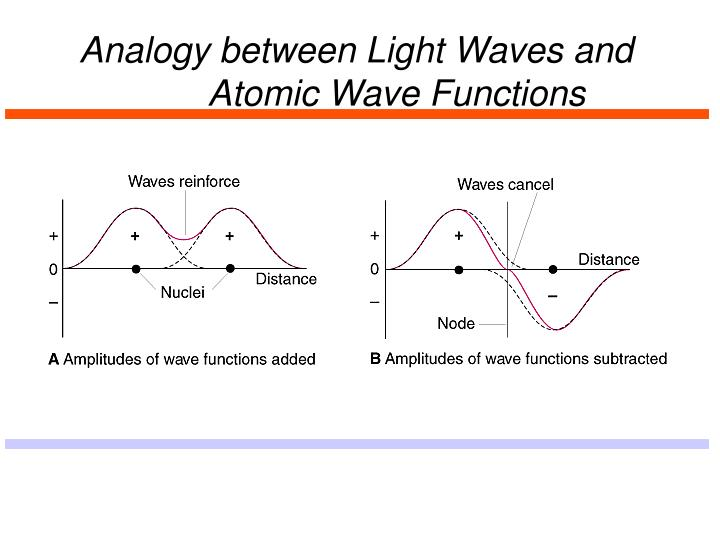 Analogy between Light Waves and
