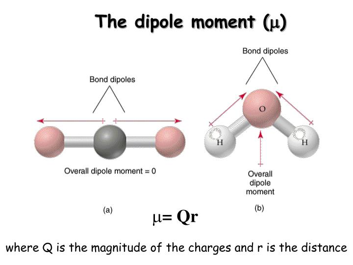 The dipole moment (