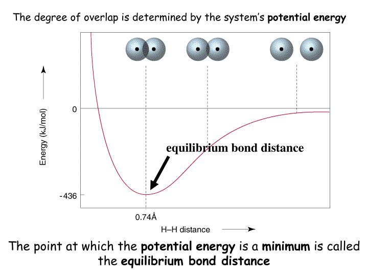 The degree of overlap is determined by the system's