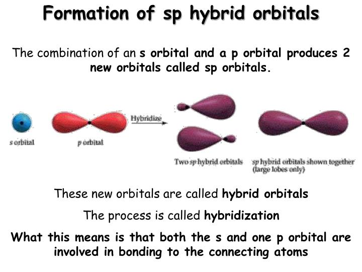 Formation of sp hybrid orbitals