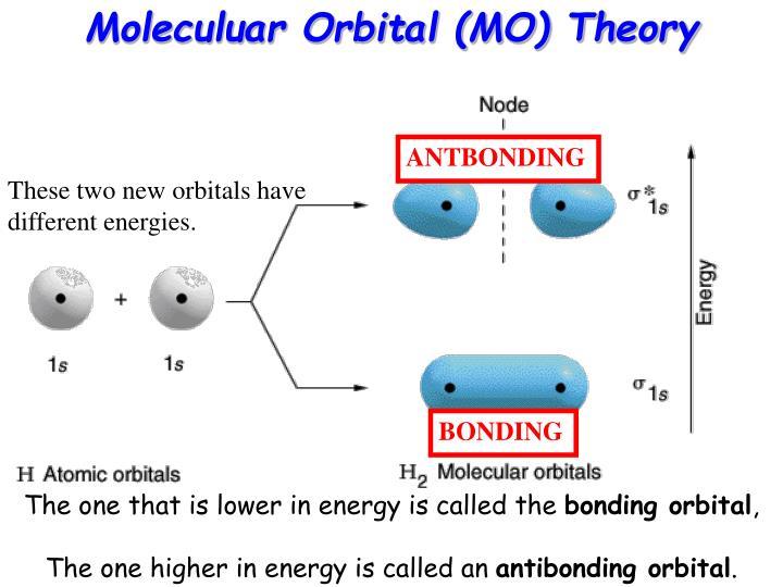 Moleculuar Orbital (MO) Theory