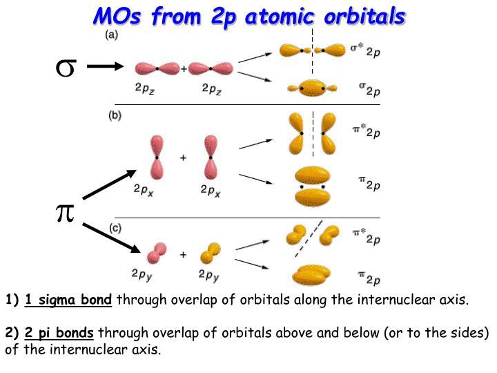 MOs from 2p atomic orbitals