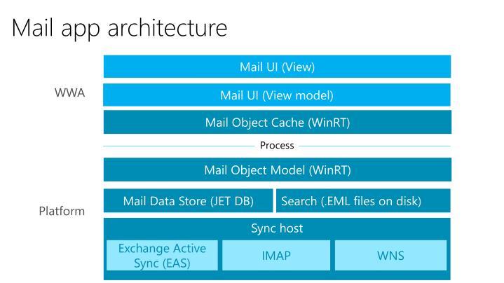 Mail app architecture