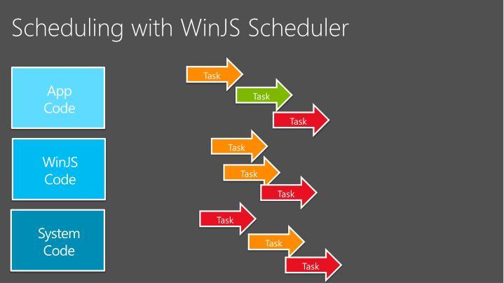 Scheduling with WinJS Scheduler