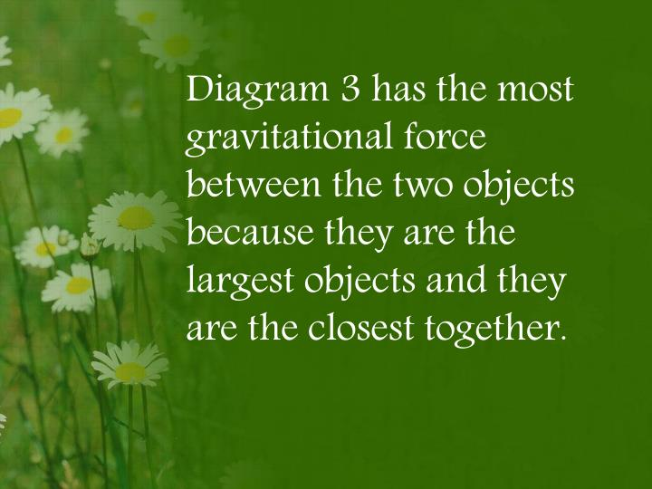Diagram 3 has the most gravitational force between the two objects because they are the largest objects and they are the closest together.