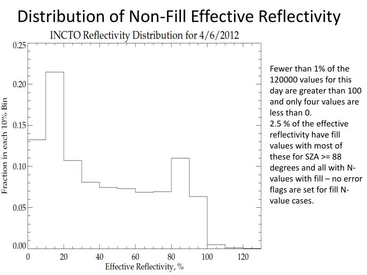Distribution of Non-Fill Effective Reflectivity