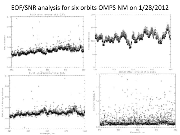 EOF/SNR analysis for six orbits OMPS NM on 1/28/2012