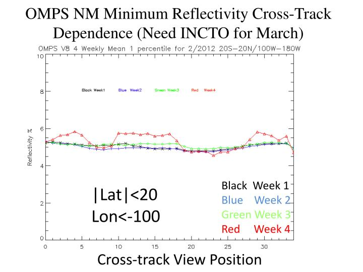 OMPS NM Minimum Reflectivity Cross-Track Dependence (Need INCTO for March)