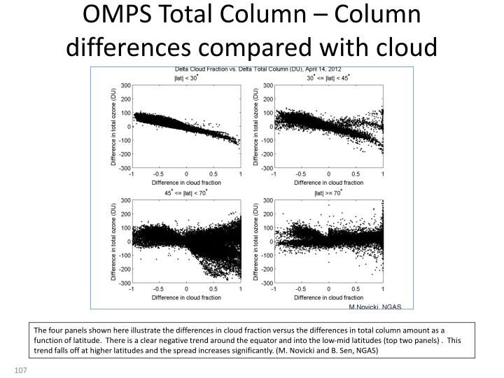 OMPS Total Column – Column differences compared with cloud fraction differences