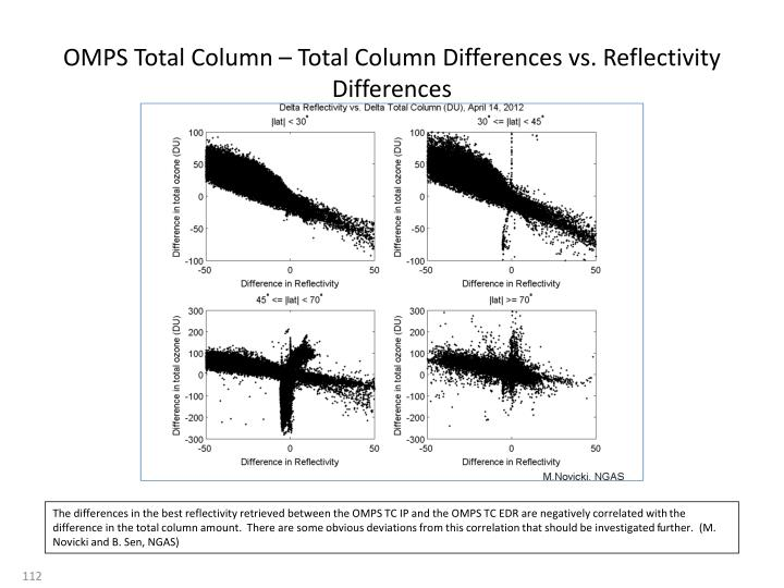 OMPS Total Column – Total Column Differences vs. Reflectivity Differences