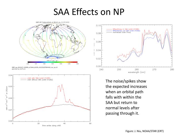 SAA Effects on NP