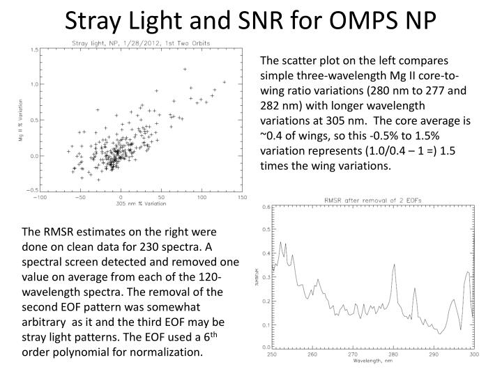 Stray Light and SNR for OMPS NP