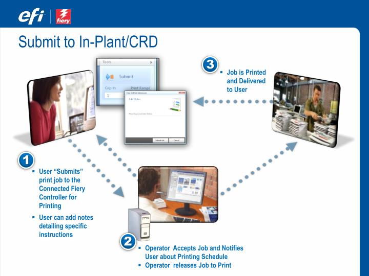 Submit to In-Plant/CRD