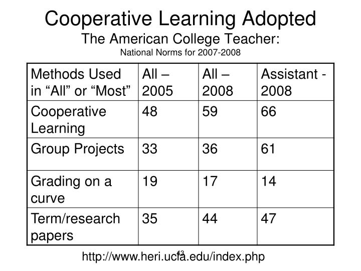 Cooperative Learning Adopted