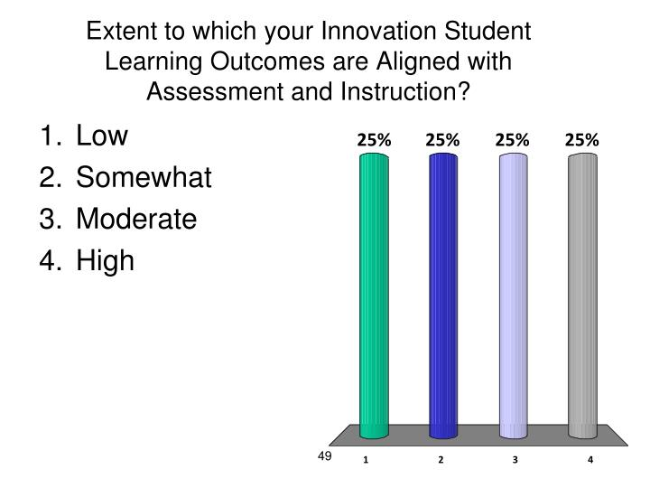 Extent to which your Innovation Student Learning Outcomes are Aligned with Assessment and Instruction?