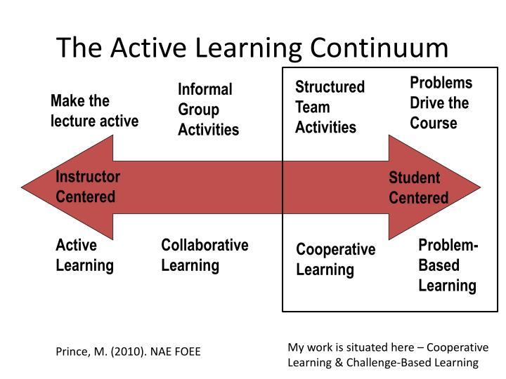 The Active Learning Continuum