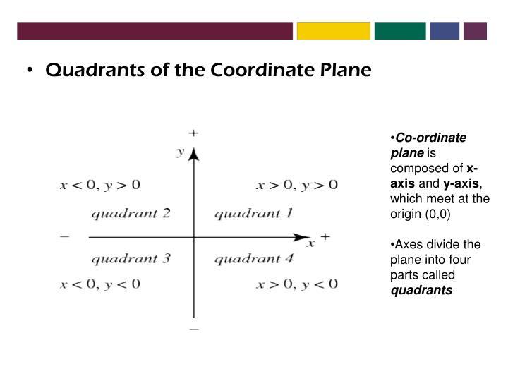 Quadrants of the Coordinate Plane