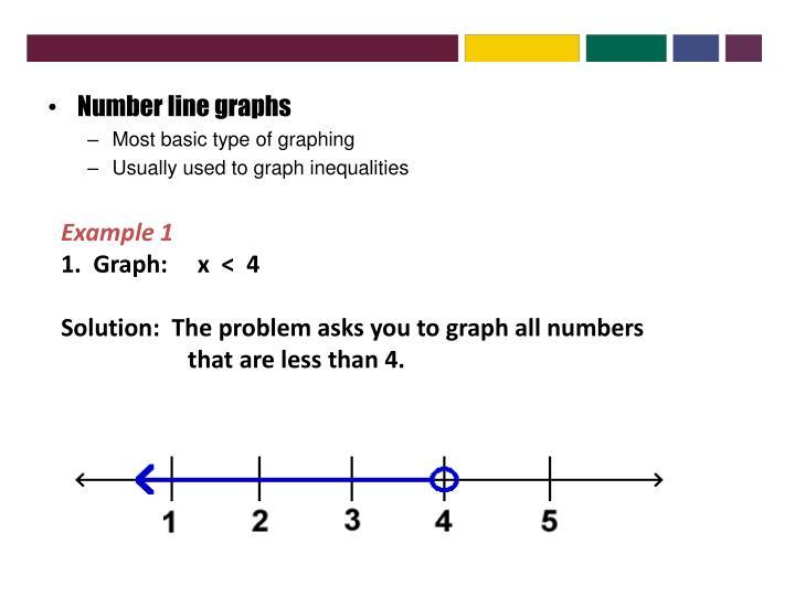 Number line graphs