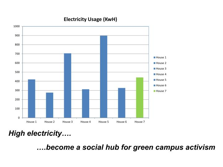 High electricity….