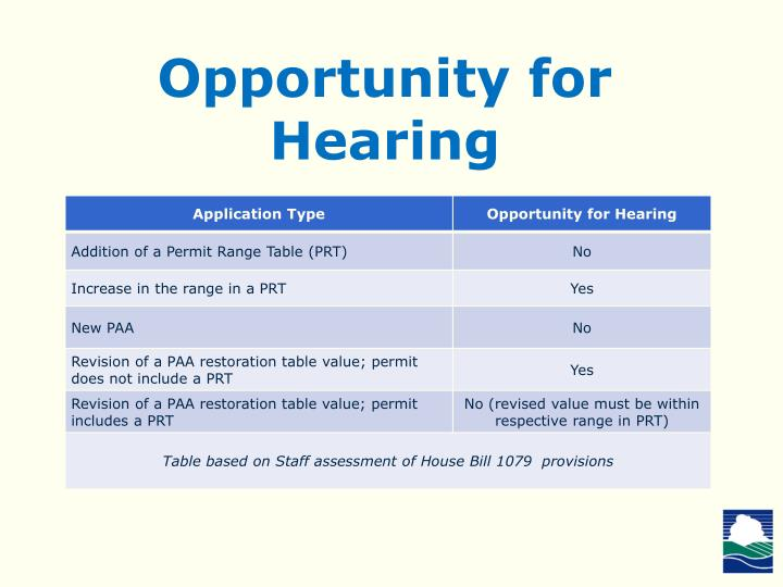 Opportunity for Hearing