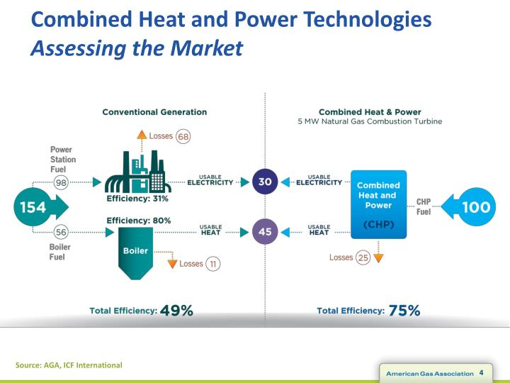 Combined Heat and Power Technologies