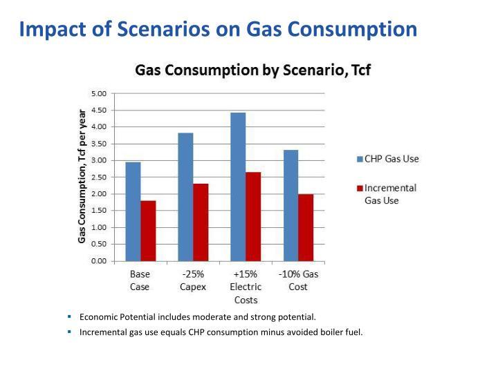 Impact of Scenarios on Gas Consumption