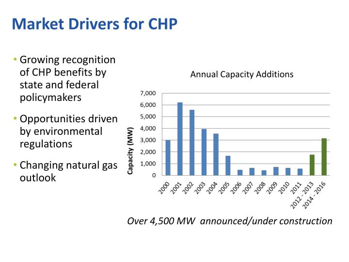 Market Drivers for CHP