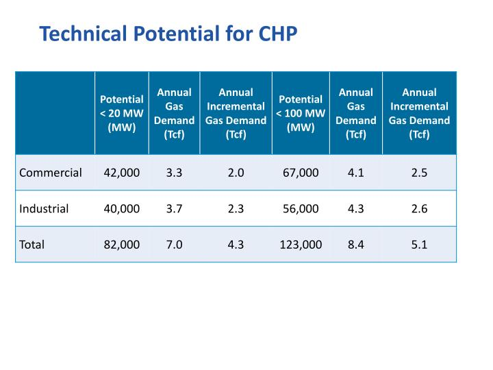 Technical Potential for CHP