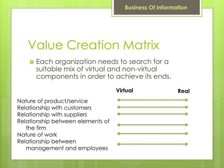 Value Creation Matrix