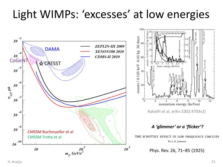 Light WIMPs: 'excesses' at low energies