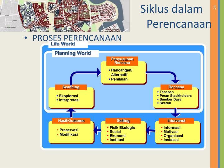 Siklus dalam Perencanaan