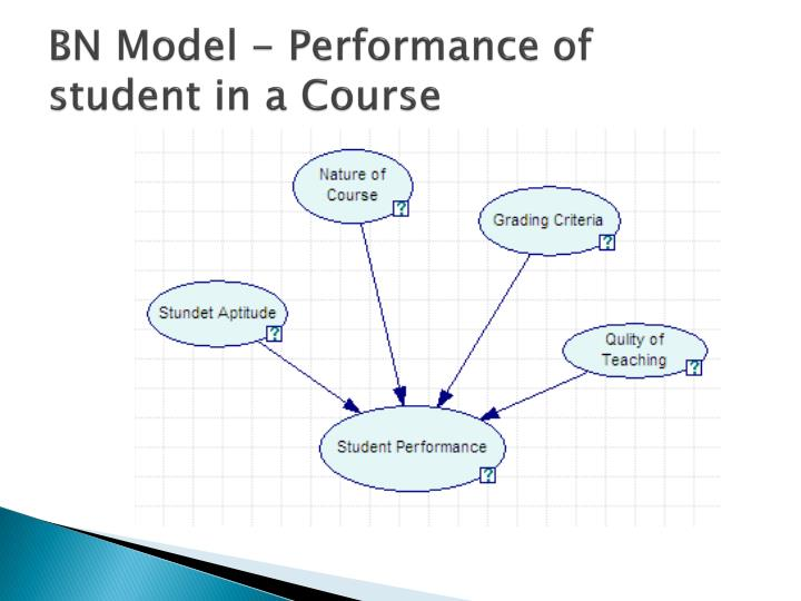 BN Model - Performance of student in a Course