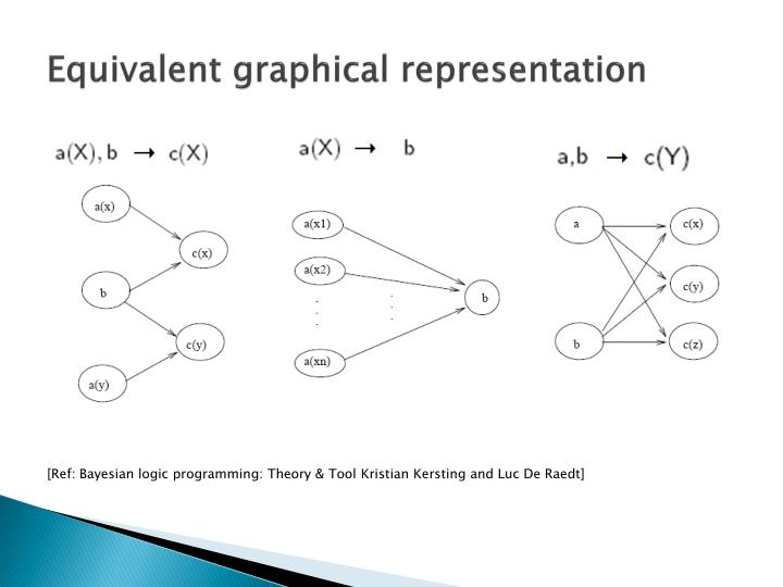 Equivalent graphical representation