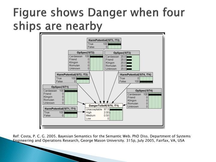 Figure shows Danger when four ships