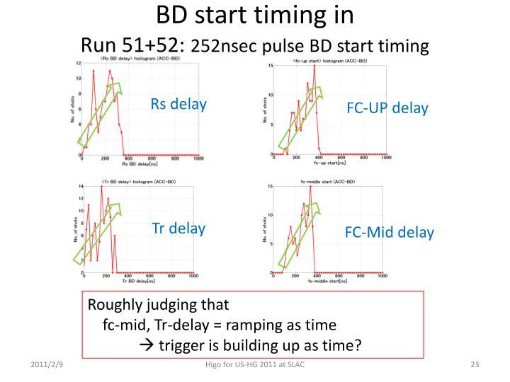 BD start timing in