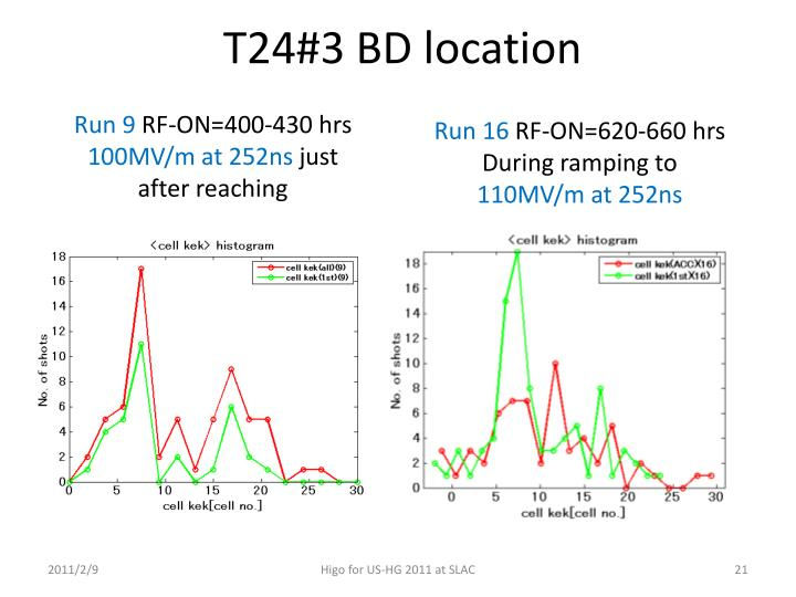 T24#3 BD location
