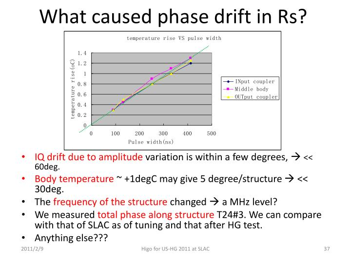 What caused phase drift in Rs?