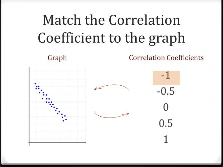 Match the Correlation Coefficient to the graph