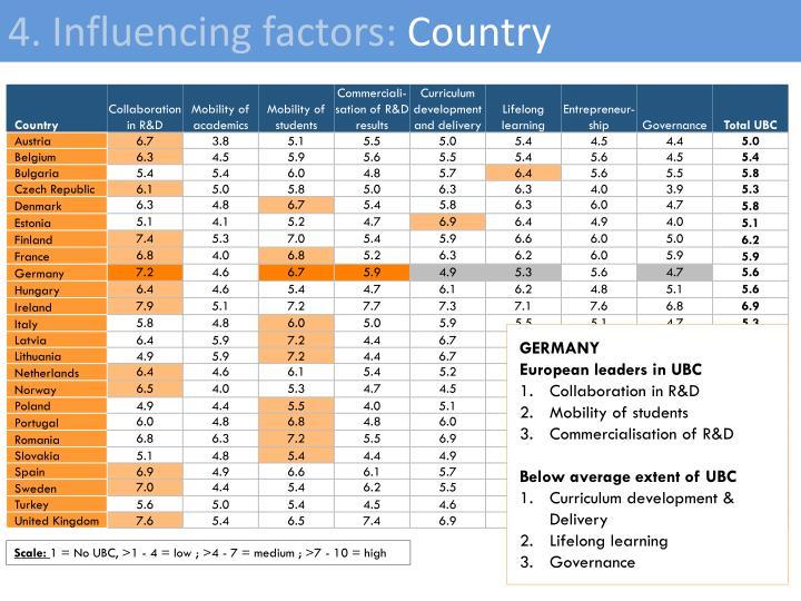 4. Influencing factors: