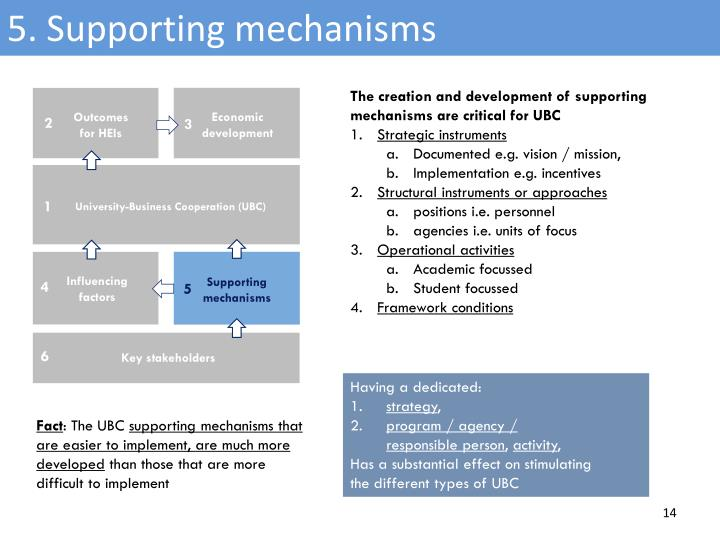 5. Supporting mechanisms
