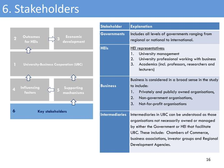 6. Stakeholders