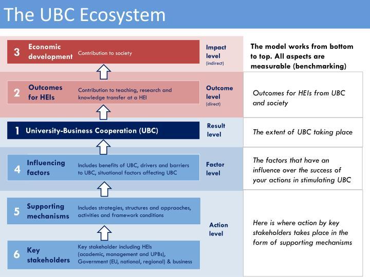 The UBC Ecosystem