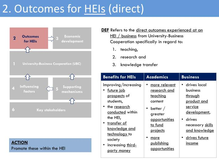 2. Outcomes for