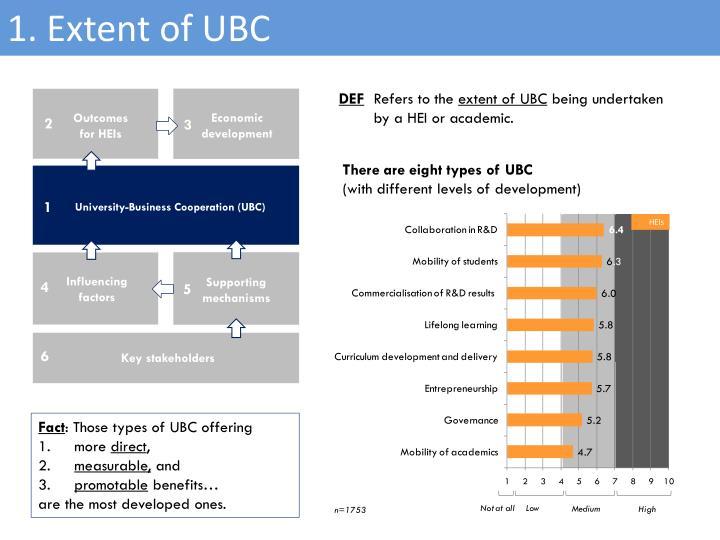 1. Extent of UBC