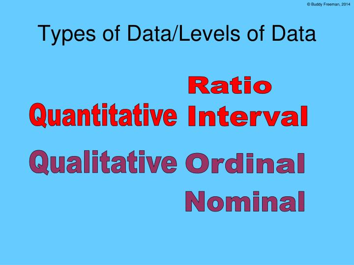 Types of Data/Levels of Data