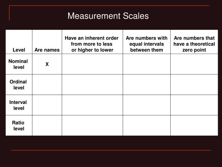 Measurement Scales