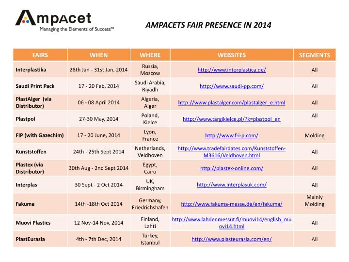 AMPACETS FAIR PRESENCE IN 2014