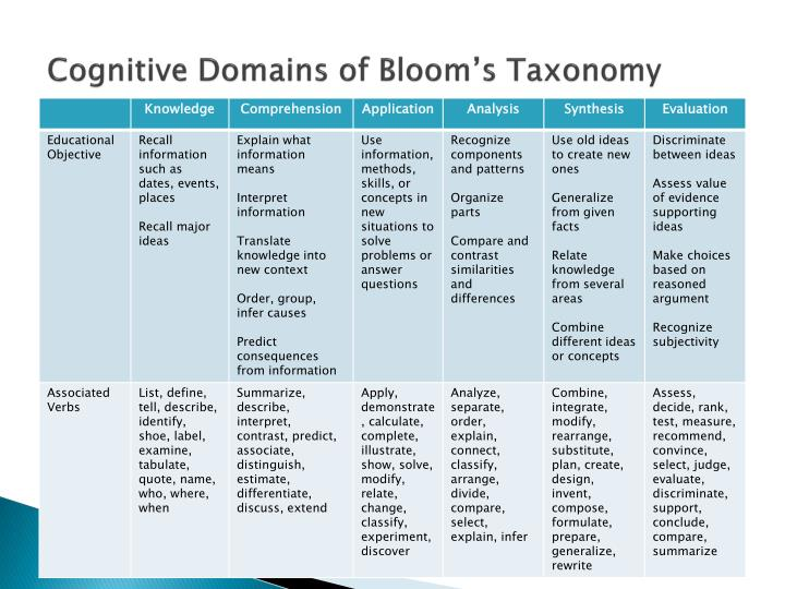 Cognitive Domains of Bloom's Taxonomy