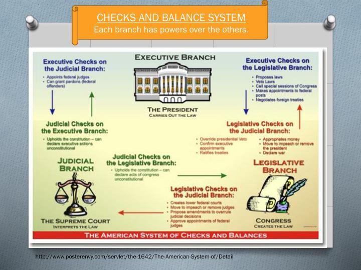 CHECKS AND BALANCE SYSTEM