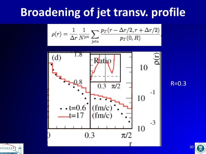 Broadening of jet
